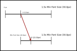 Minimum Font Size Diagram