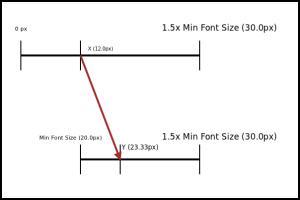 Minimum Font Size Diagram